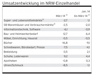 Umsatzentwicklung im NRW-Einzelhandel